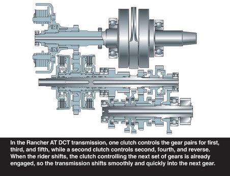 2018 Honda Rancher 420 DCT ATV Review / Specs - 4x4 Four Wheeler TRX420FA6