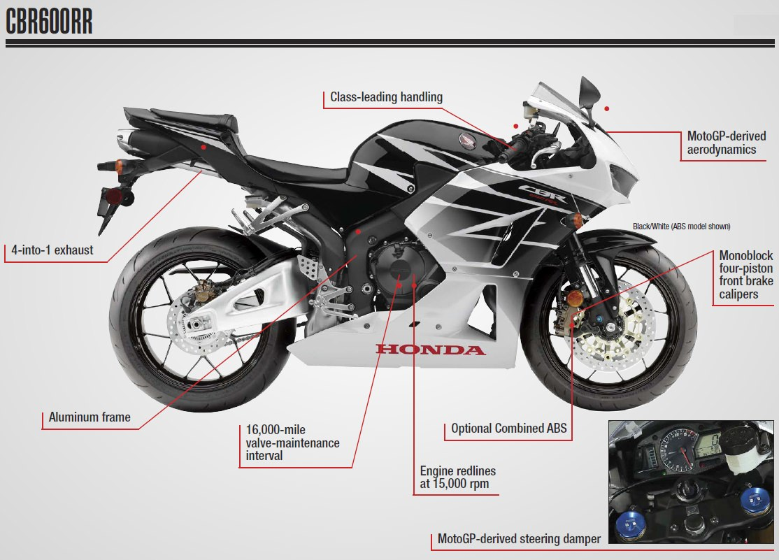 Index Of Pictures 2016 Motorcycle Specs Brochures Honda 50cc Sport Bike Cbr600rr Review Cbr Cbr600 600rr 600 Supersport Race