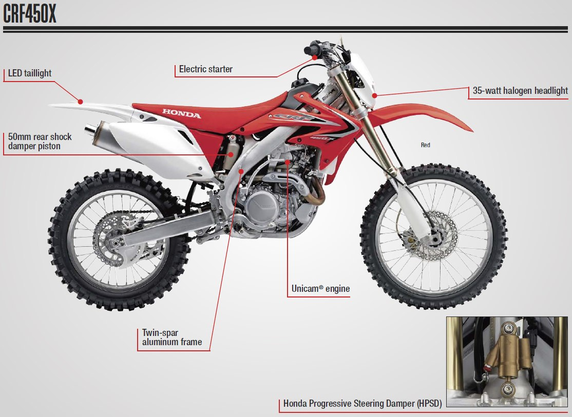2017 Honda CRF450X Review of Specs - Dirt Bike / Motorcycle Engine, Frame, Suspension, Horsepower & Torque Performance Details