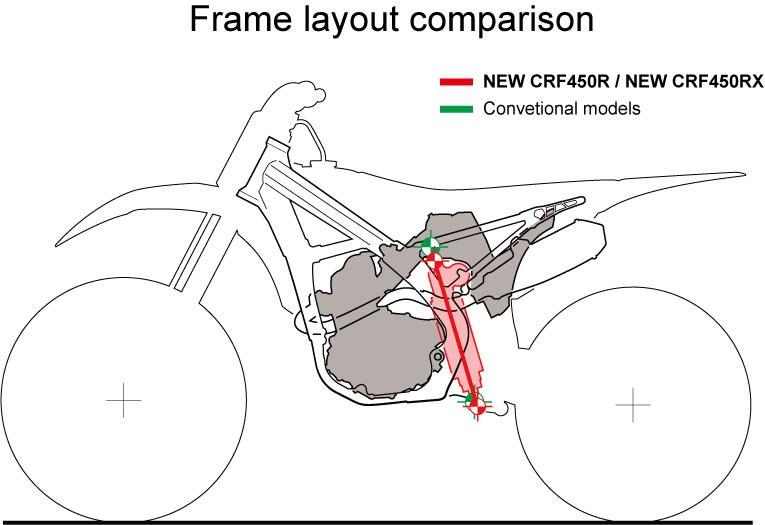 2017 Honda CRF450R Review Changes Specs Comparison Videos – Dirt Bike Engine Diagram