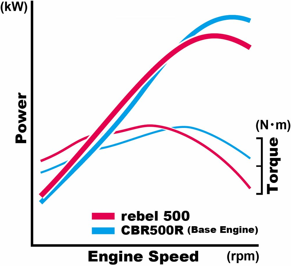 2018 Honda Rebel 500 / 300 Horsepower & Torque Performance Specs