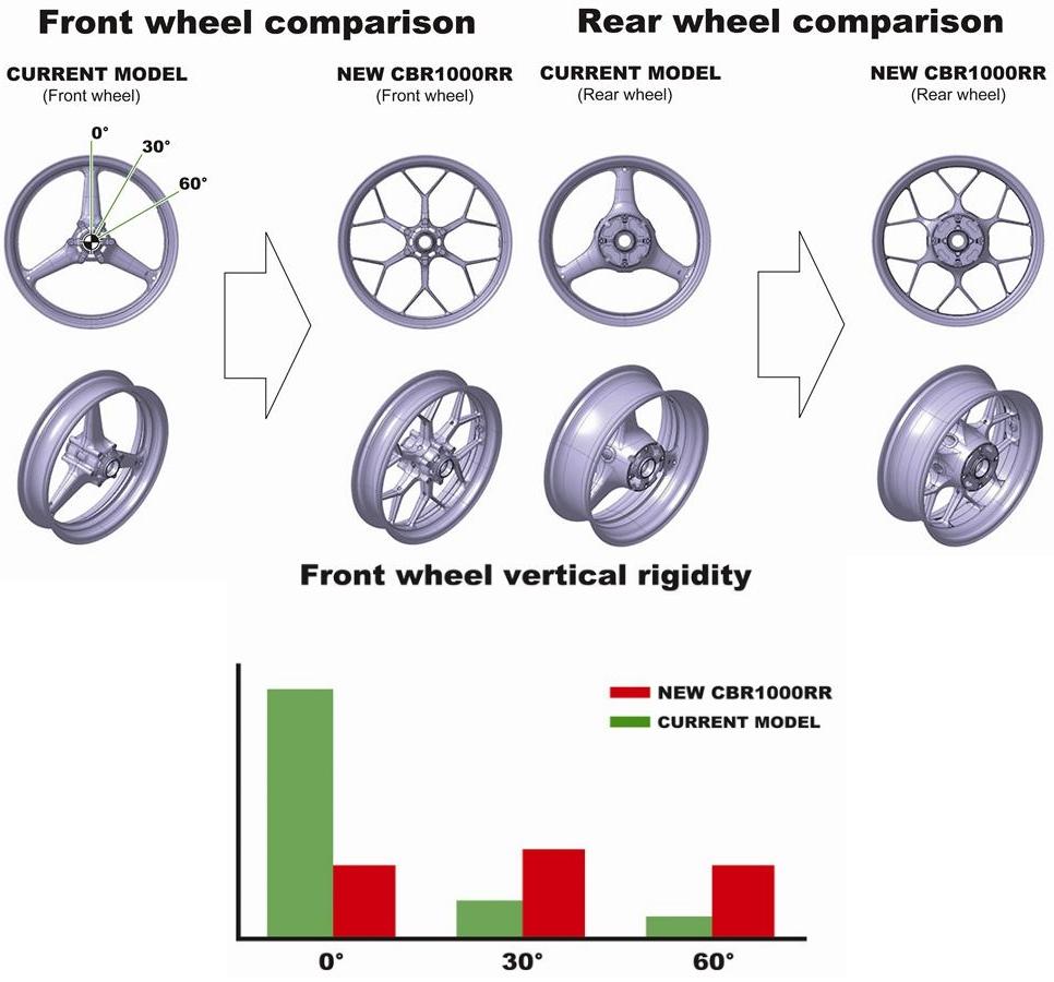 2016-honda-cbr1000rr-suspension-frame-chassis-sport-bike-motorcycle-wheels-brakes-rotors-supersport-26
