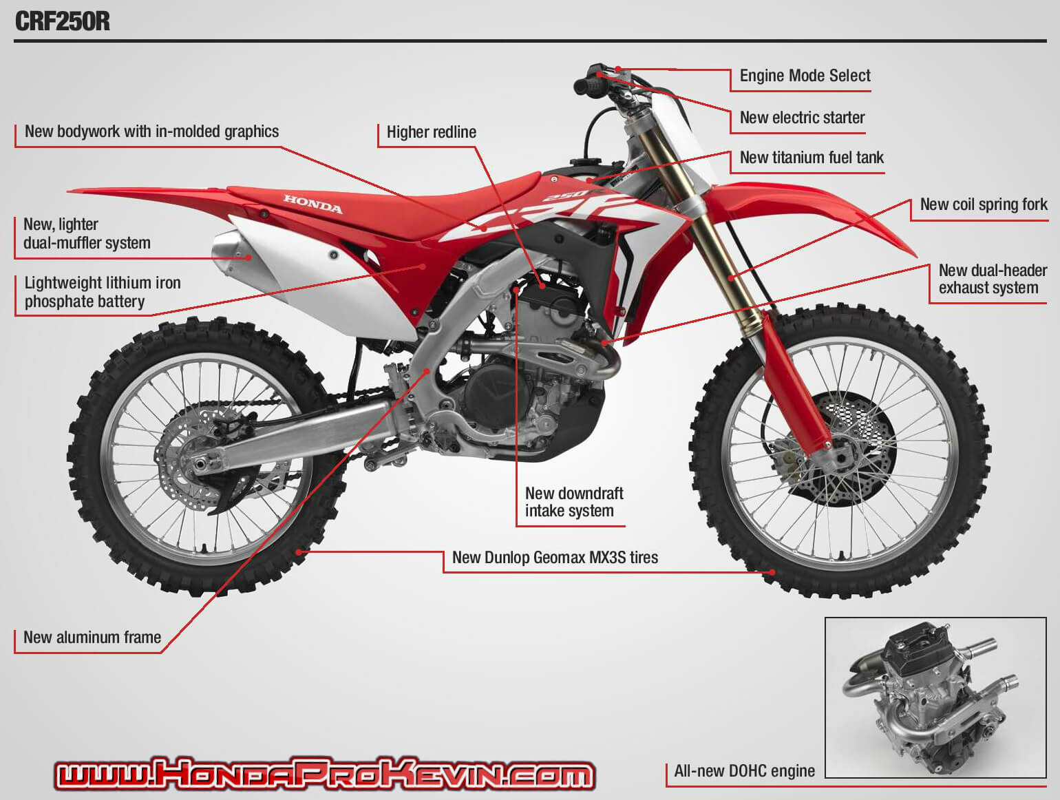 Honda CRF250R Review / Specs + Features Explained | Motorcycle / CRF Dirt Race Bike