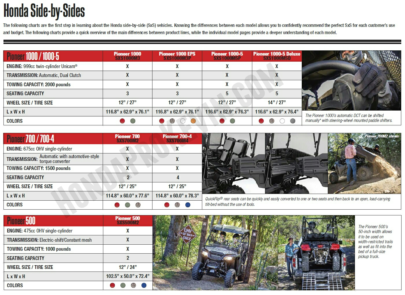 Honda Side by Side ATV / UTV Model Lineup Review of Specs / Prices / Features + More!