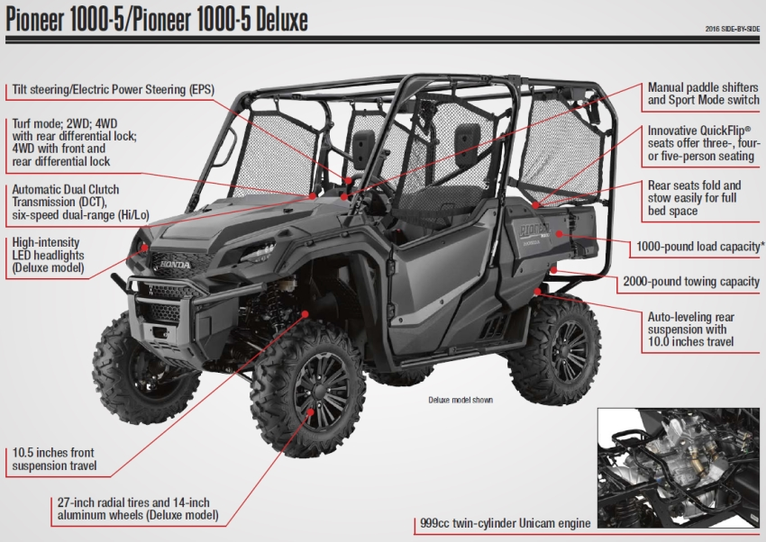 Honda Pioneer 1000-5 Review / Specs - Side by Side ATV - UTV - SxS - 4x4 Utility Vehicle Model Lineup