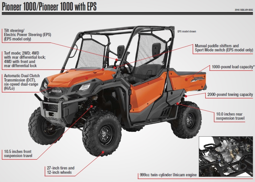 Honda Pioneer 1000 Review / Specs - Side by Side ATV - UTV - SxS - 4x4 Utility Vehicle Model Lineup