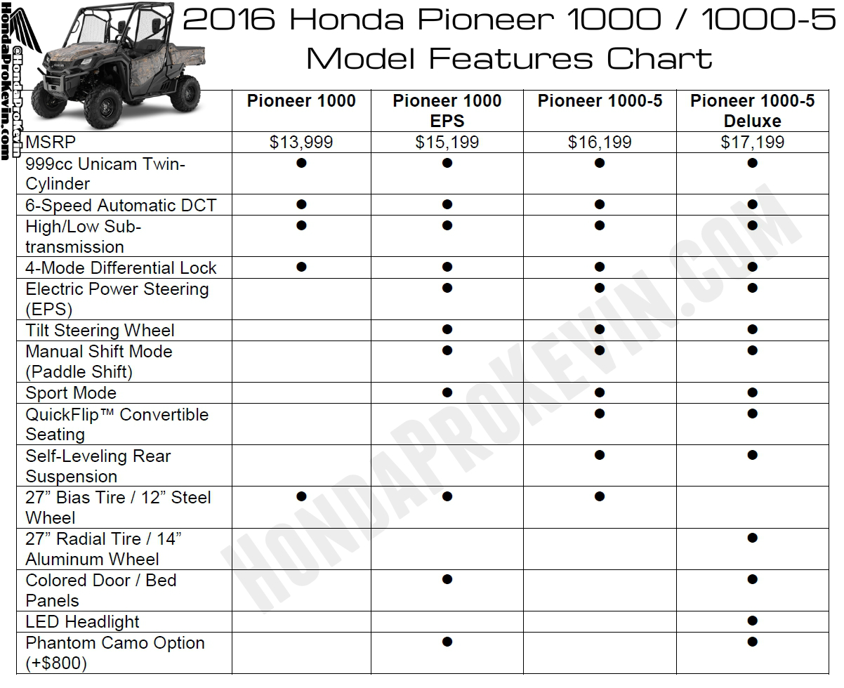 2016 Pioneer 1000 & 1000-5 Model Explanation / Differences - EPS, Deluxe, Review, Wheels, Tires. SxS - UTV - Side by Side ATV 1000 cc
