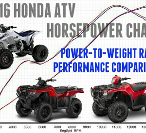 2016 Honda ATV Horsepower Rating | Performance Numbers Comparison | Rincon 680 / Foreman & Rubicon 500 / Rancher 420 / Recon - TRX250X / TRX400X / TRX450R