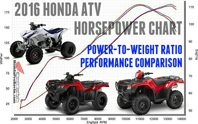 Atv 475 diagram atv wiring diagrams instructions 2016 honda atv horsepower tq model lineup parison asfbconference2016 Image collections