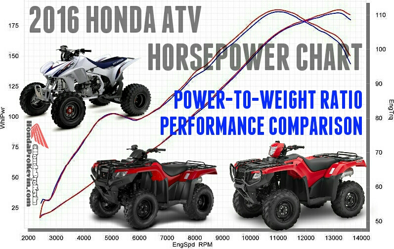 2016 Honda ATV Horsepower & TQ / Model Lineup Comparison | Performance / Power-to-Weight