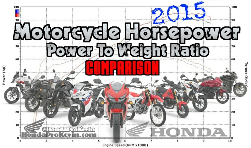 2015 Honda Motorcycle HP / Performance Power-to-Weight Ratio ...