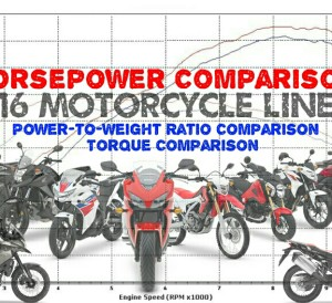 2016 Motorcycle Horsepower Rating Comparison Review / Specs - Performance Numbers - CBR Sport Bikes, Cruisers, Touring Motorcycles, Adventure & Dual Sport, Scooters