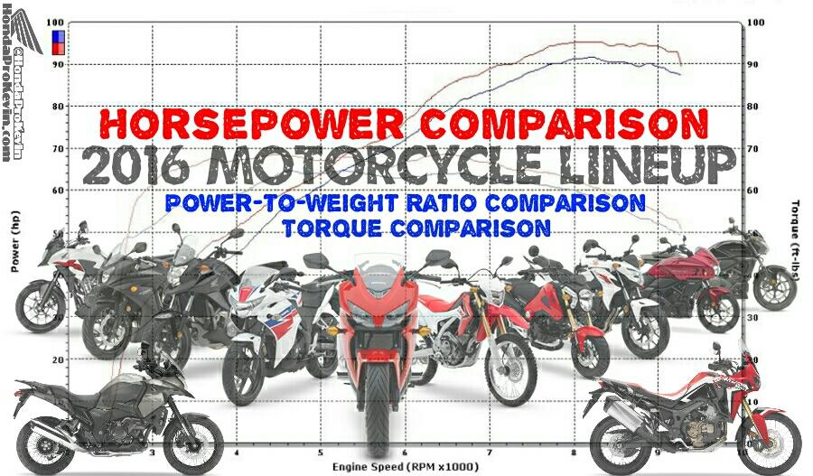 2016 Honda Motorcycle Horsepower & TQ Chart / Comparison + Power-to ...