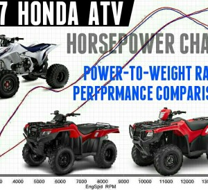 2017 Honda ATV Models HP & TQ Comparison Review / Performance Rating