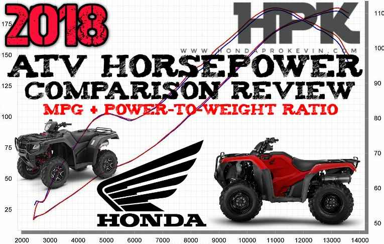 2018 Honda ATV Horsepower / Torque & MPG Comparison Chart of Performance Specs / Power-to-Weight Ratio Review