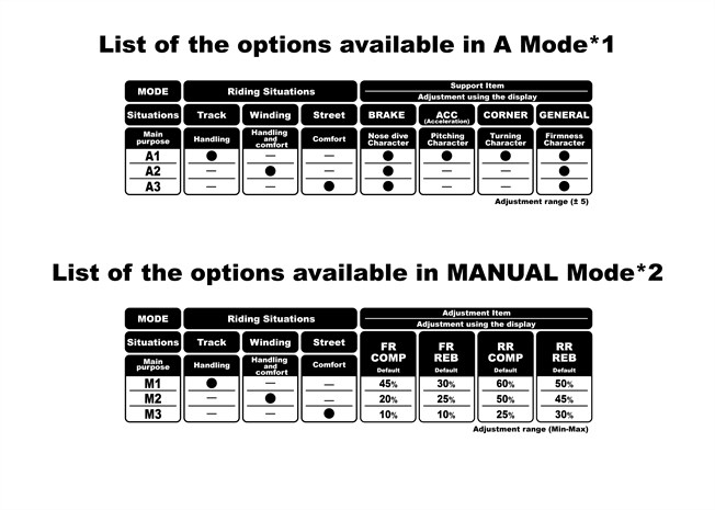 2018 Honda CBR1000RR Riding Modes Explained / Review | CBR 1000 RR Sport Bike / Motorcycle