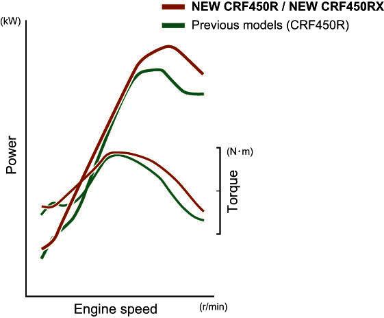 2017 Honda CRF450RX Horsepower / Torque Engine Specs