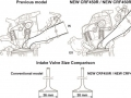 2017 Honda CRF450R / CRF450RX Engine Specs