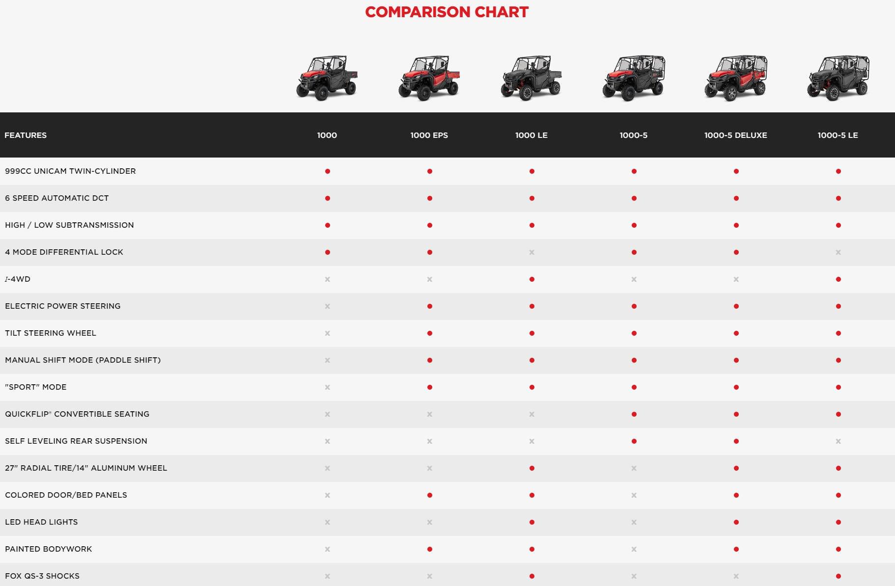 2017 Honda Pioneer 1000 Model Lineup Comparison Chart