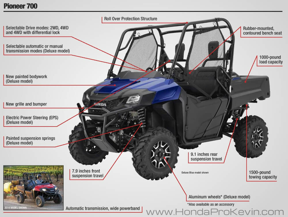 2019 Honda Pioneer 700 / Deluxe : Specs Review + Features | Side by Side / UTV / SxS / ATV / Utility Vehicle / MUV