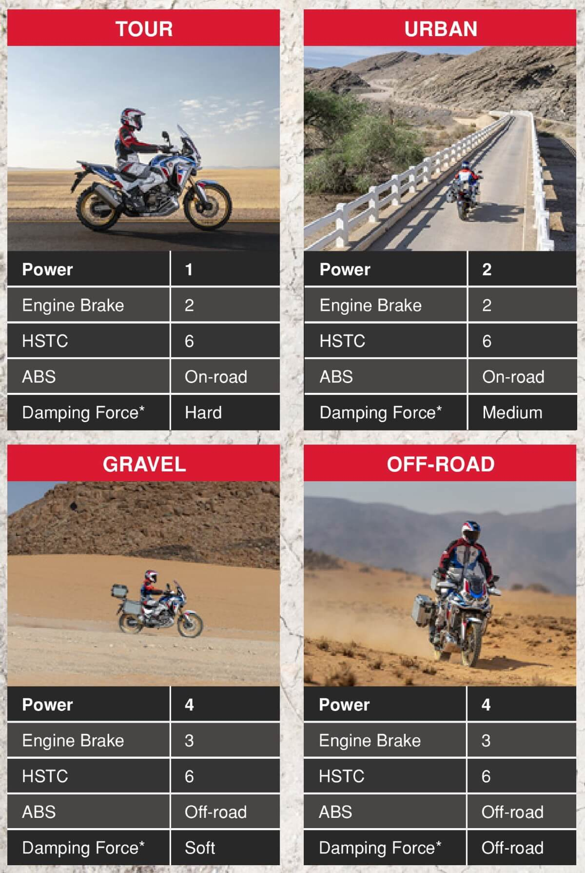 2020 Honda Africa Twin 1100 Riding Modes Explained - CRF1100L