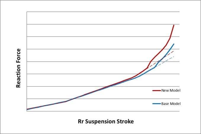2020 Honda Rebel 500 Suspension Changes Explained | CMX500