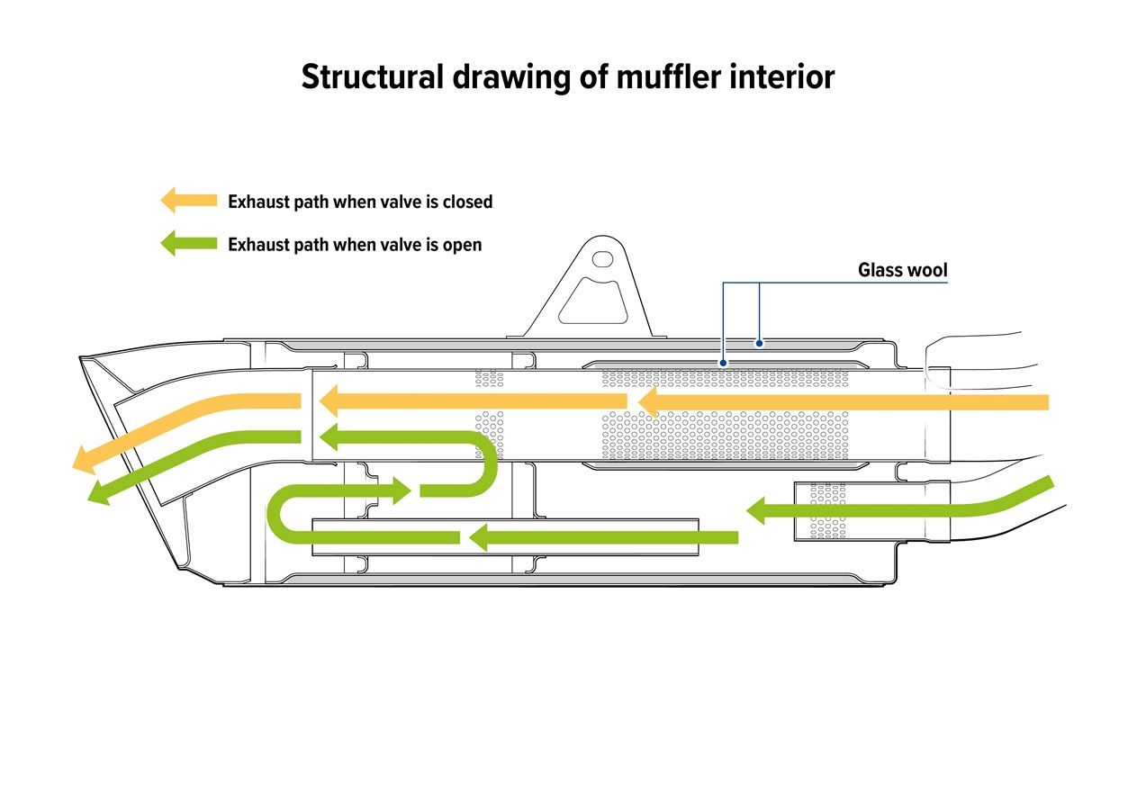 2021 HONDA CBR1000RR-R FIREBLADE Exhaust Muffler Interior