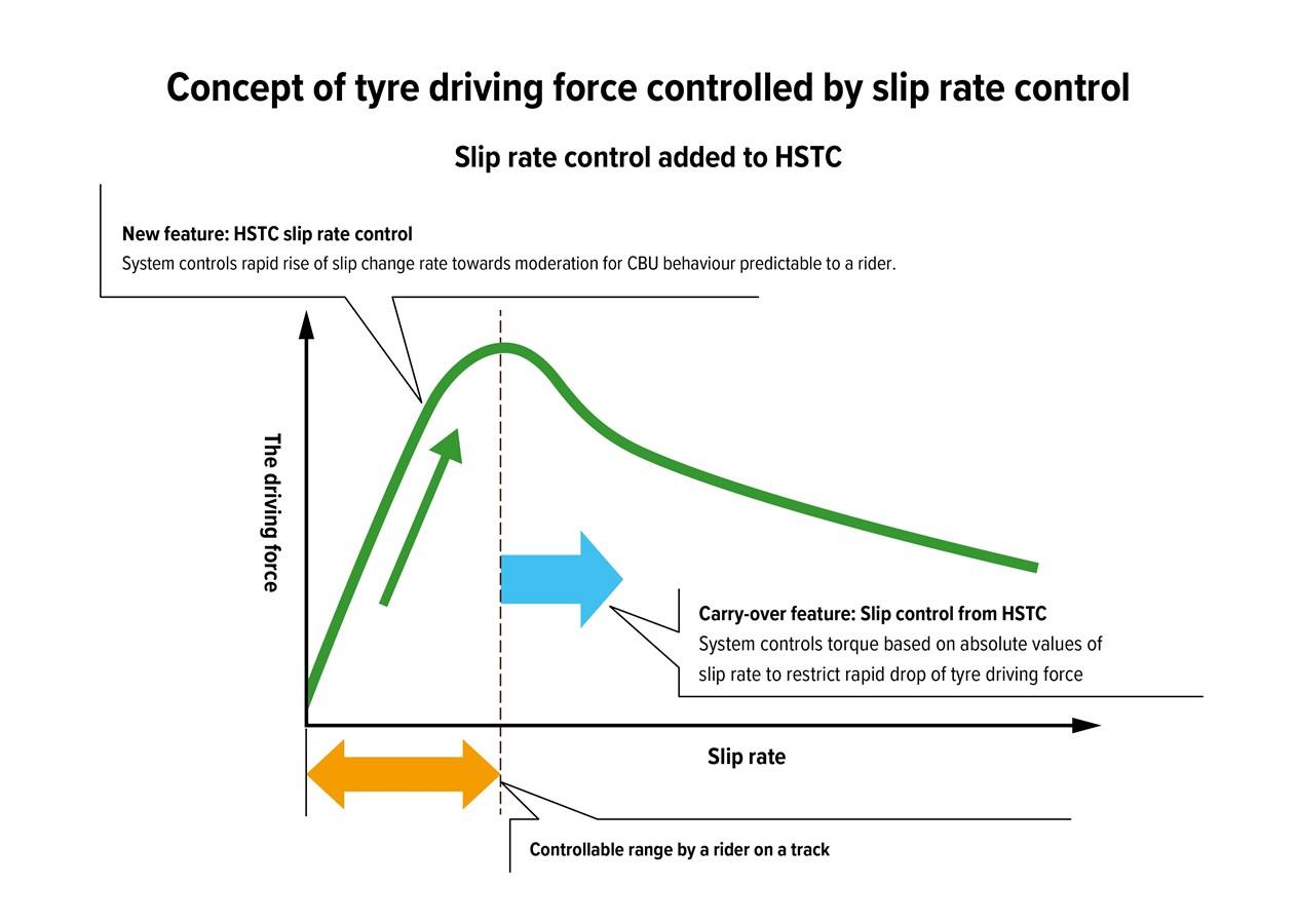 2021 HONDA CBR1000RR-R FIREBLADE HSTC Traction Control Explained