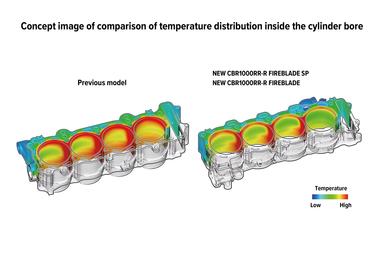 2021 HONDA CBR1000RR-R FIREBLADE Engine Cylinder Temperature Distribution