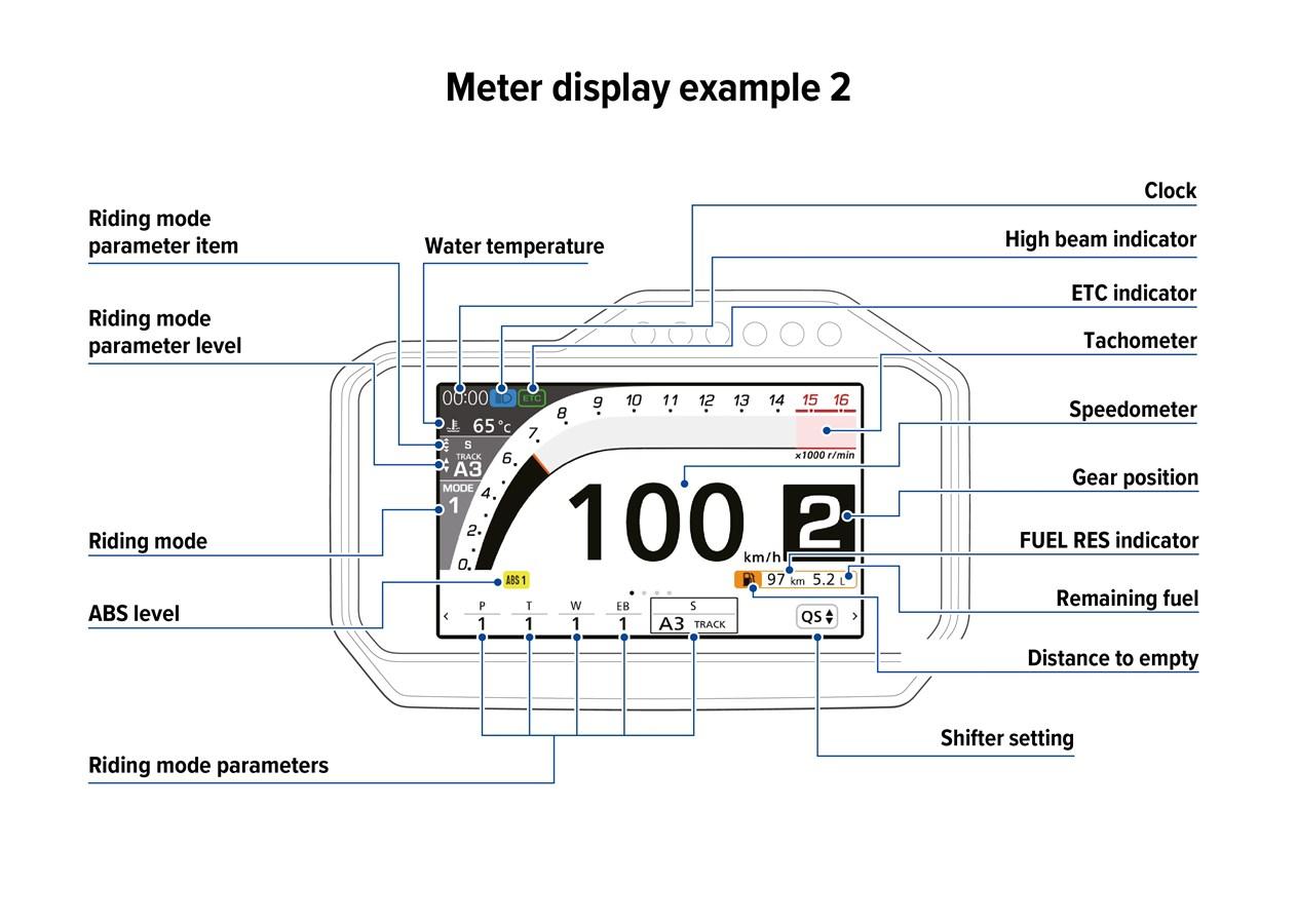 2021 HONDA CBR1000RR-R FIREBLADE Display 2