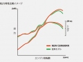 2021 Honda CBR600RR Horsepower / Torque Dyno | 119 HP