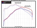 2017 Honda Grom Exhaust Dyno Chart: Horsepower / Performance Increase - Yoshimura RS-2 Carbon Fiber Muffler Discount Price