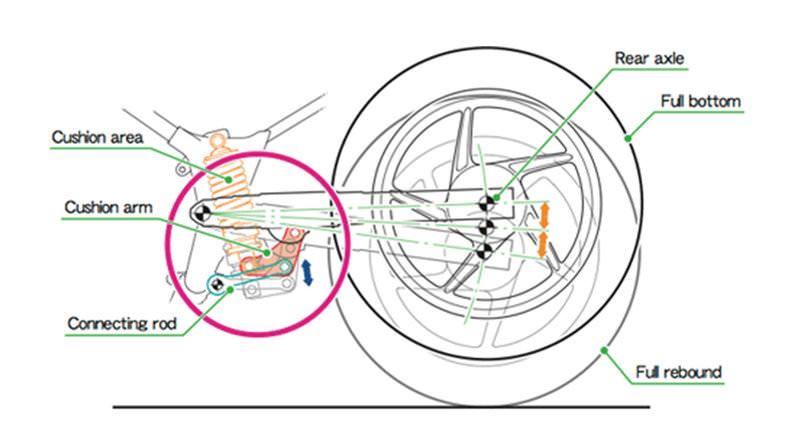 2018 Honda CB300F Review - Suspension, Wheels