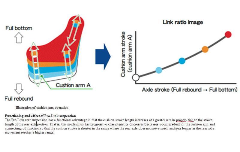 2017 Honda CB300F Review - Pro Link Rear Suspension