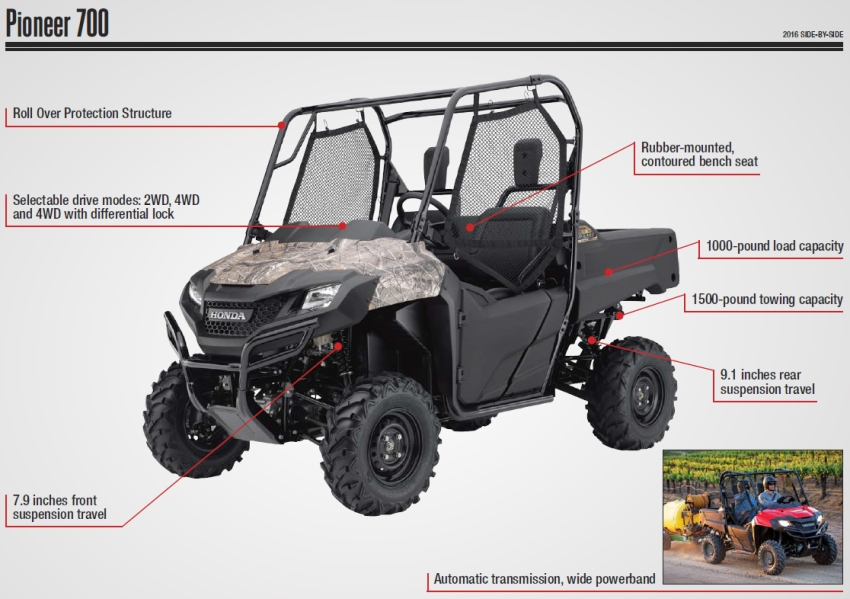 Honda Pioneer 700 Review / Specs - Side by Side ATV - UTV - SxS - 4x4 Utility Vehicle Model Lineup