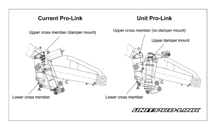 Honda CBR Unit Pro-Link Rear Suspension - Sport Bike / Motorcycle Reviews & Specs