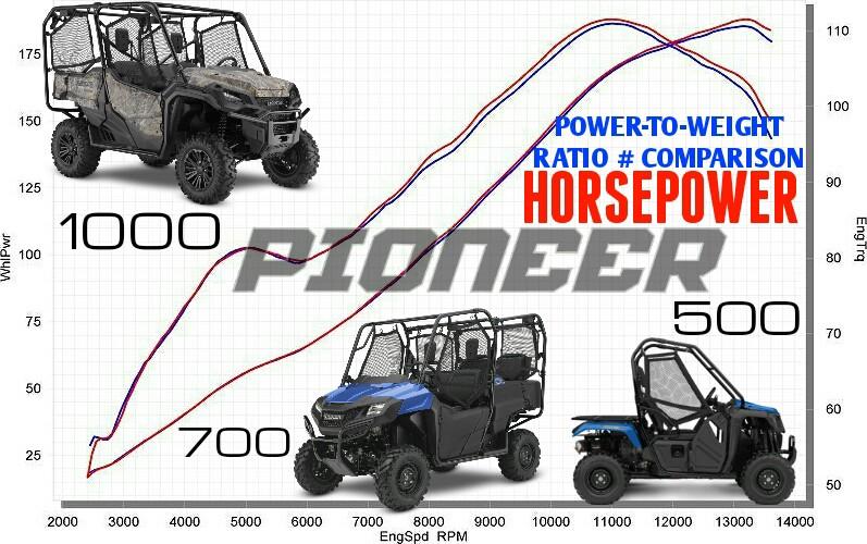2016 Pioneer 1000 Vs 700 Vs 500 Top Speed Hp Performance Comparison