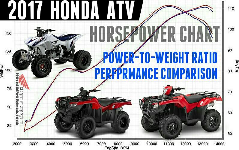 2017 Honda ATV Models HP & TQ Comparison Review / Performance Rating