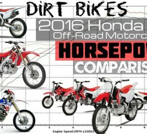 2016 Honda CRF Dirt Bike Horsepower Rating Comparison Chart / Off-Road Motorcycles - CRF50F / CRF70F / CRF80F / CRF100F / CRF125F / CRF110F / CRF150F / CRF150R / CRF230F / CRF250R / CRF250X / CRF450R / CRF450X