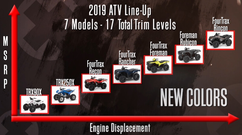 Honda 500 Atv >> 2019 Honda ATV Model Lineup Reviews - Detailed Specs ...